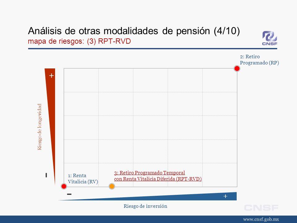 Análisis de otras modalidades de pensión (4/10) mapa de riesgos: (3) RPT-RVD Riesgo de inversión + - + - Riesgo de longevidad 2: Retiro Programado (RP