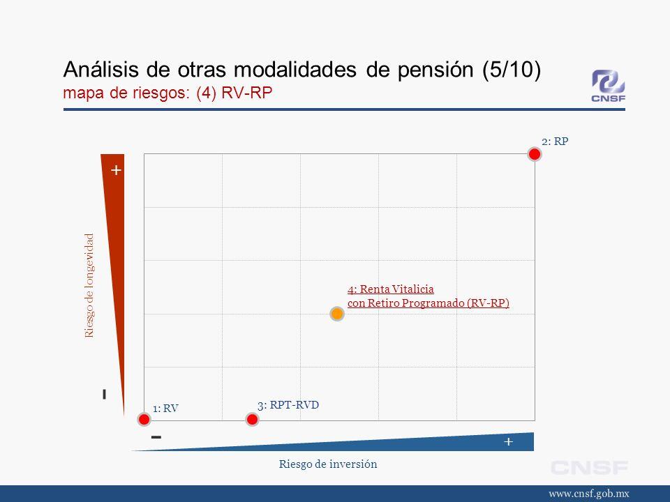 Análisis de otras modalidades de pensión (5/10) mapa de riesgos: (4) RV-RP Riesgo de inversión + - + - Riesgo de longevidad 2: RP 1: RV 3: RPT-RVD 4: