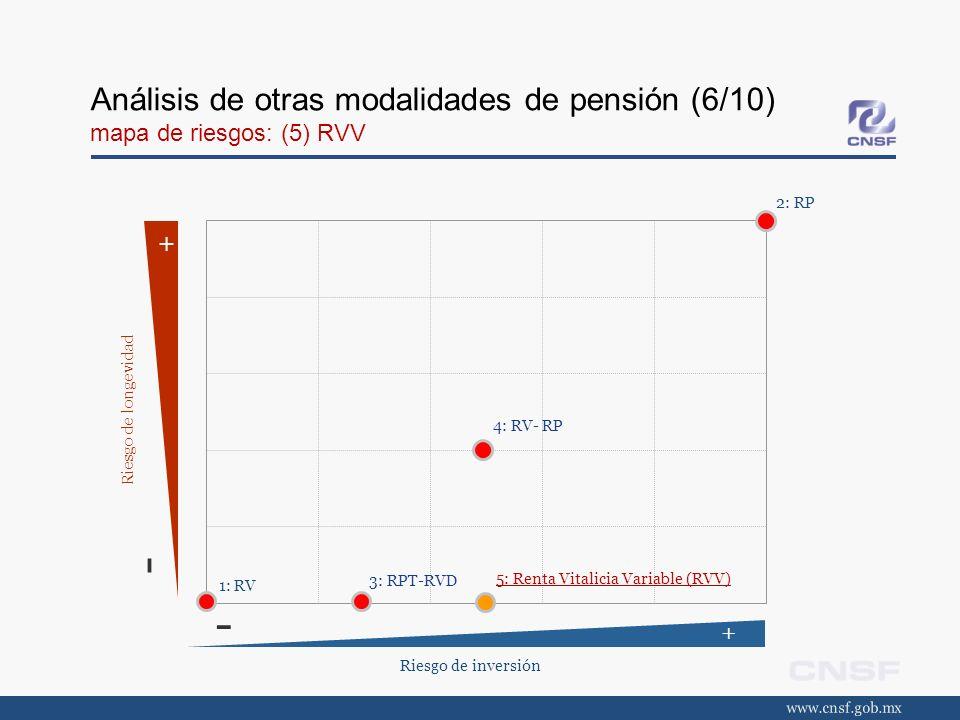 Análisis de otras modalidades de pensión (6/10) mapa de riesgos: (5) RVV Riesgo de inversión + - + - Riesgo de longevidad 3: RPT-RVD 4: RV- RP 5: Rent
