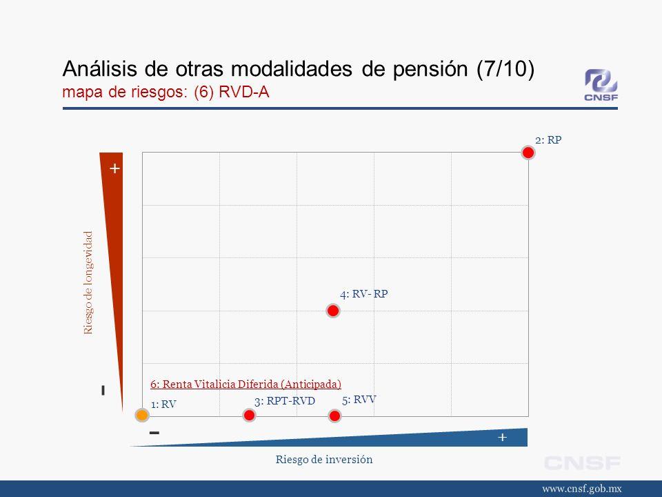 Análisis de otras modalidades de pensión (7/10) mapa de riesgos: (6) RVD-A Riesgo de inversión + - + - Riesgo de longevidad 3: RPT-RVD 4: RV- RP 5: RV