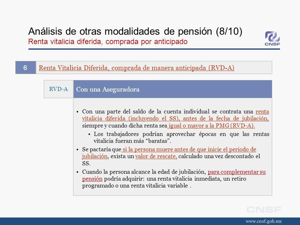 Análisis de otras modalidades de pensión (8/10) Renta vitalicia diferida, comprada por anticipado Renta Vitalicia Diferida, comprada de manera anticip