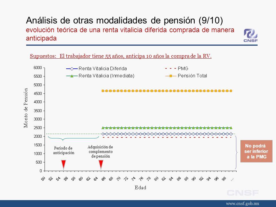 Análisis de otras modalidades de pensión (9/10) evolución teórica de una renta vitalicia diferida comprada de manera anticipada Supuestos: El trabajad