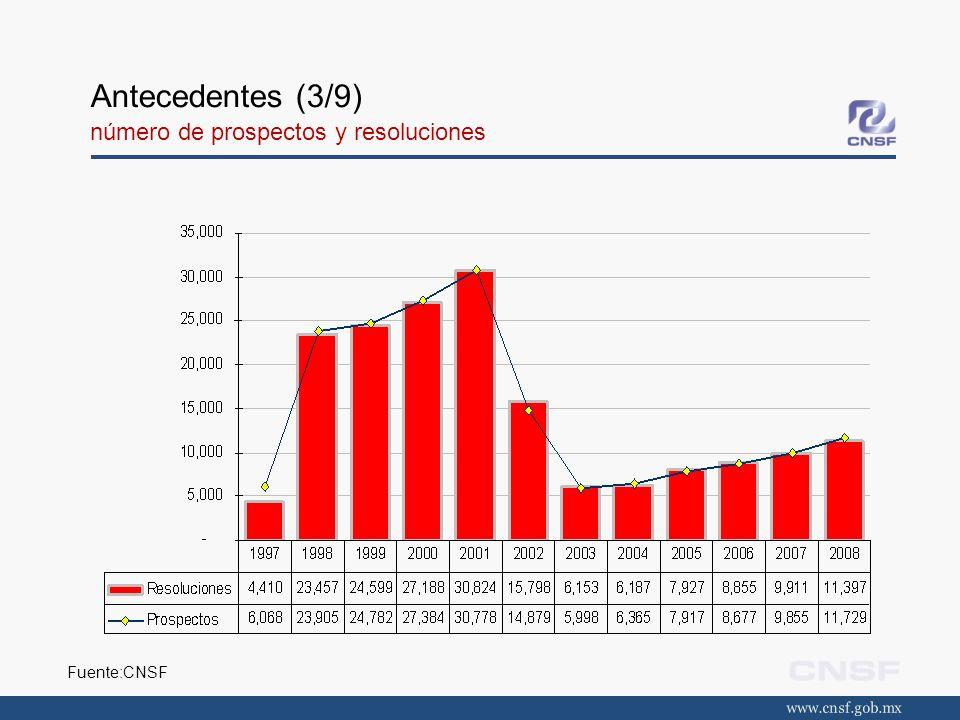 Antecedentes (3/9) número de prospectos y resoluciones Fuente:CNSF