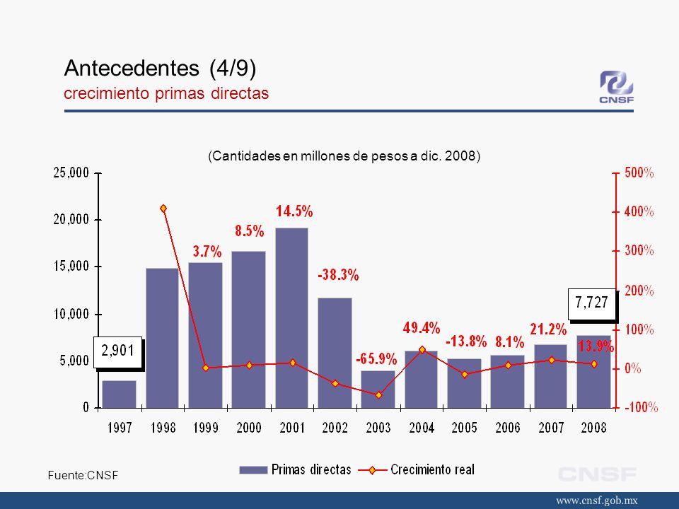 Antecedentes (4/9) crecimiento primas directas (Cantidades en millones de pesos a dic. 2008) Fuente:CNSF