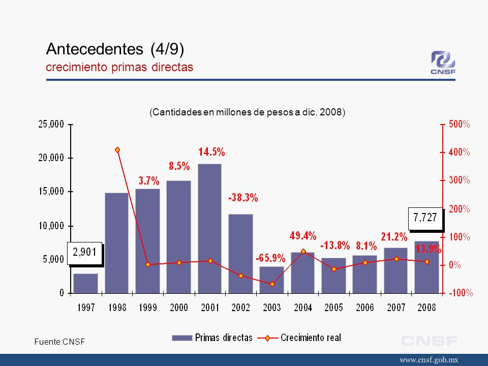 Bancomer 32.8% Porvenir GNP 18.3% Génesis 14.7% Inbursa 13.3% Comercial América 6.2% BBVA Bancomer 25.7% Pensiones Banorte 15.2% Profuturo GNP 14.0% Pensiones Inbursa 13.9% Pensiones Banamex 9.7% Antecedentes (5/9) concentración (CR5)- prima directa acumulada Fuente:CNSF