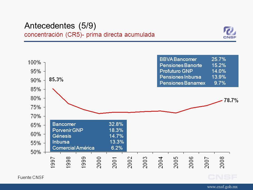 Antecedentes (6/9) evolución de las reservas técnicas Al cierre de 2008, las reservas técnicas de los seguros de pensiones representaban el 31.7% del total de las reservas técnicas del sector asegurador.