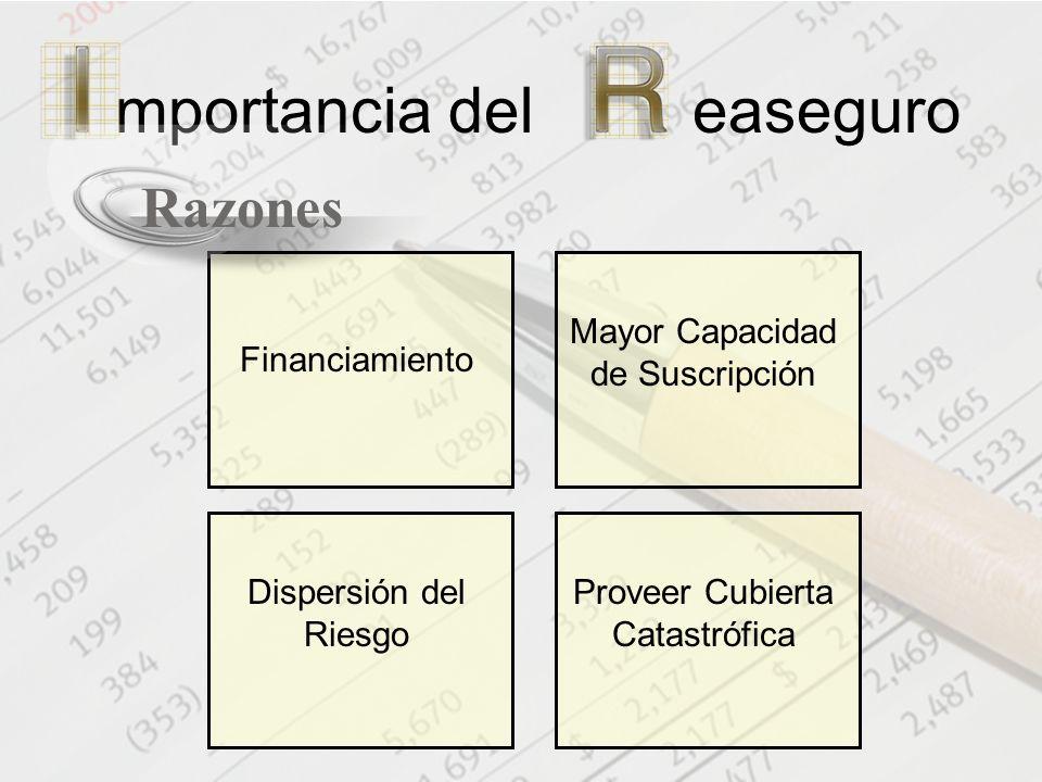 Financiamiento Mayor Capacidad de Suscripción Proveer Cubierta Catastrófica Dispersión del Riesgo mportancia del easeguro Razones