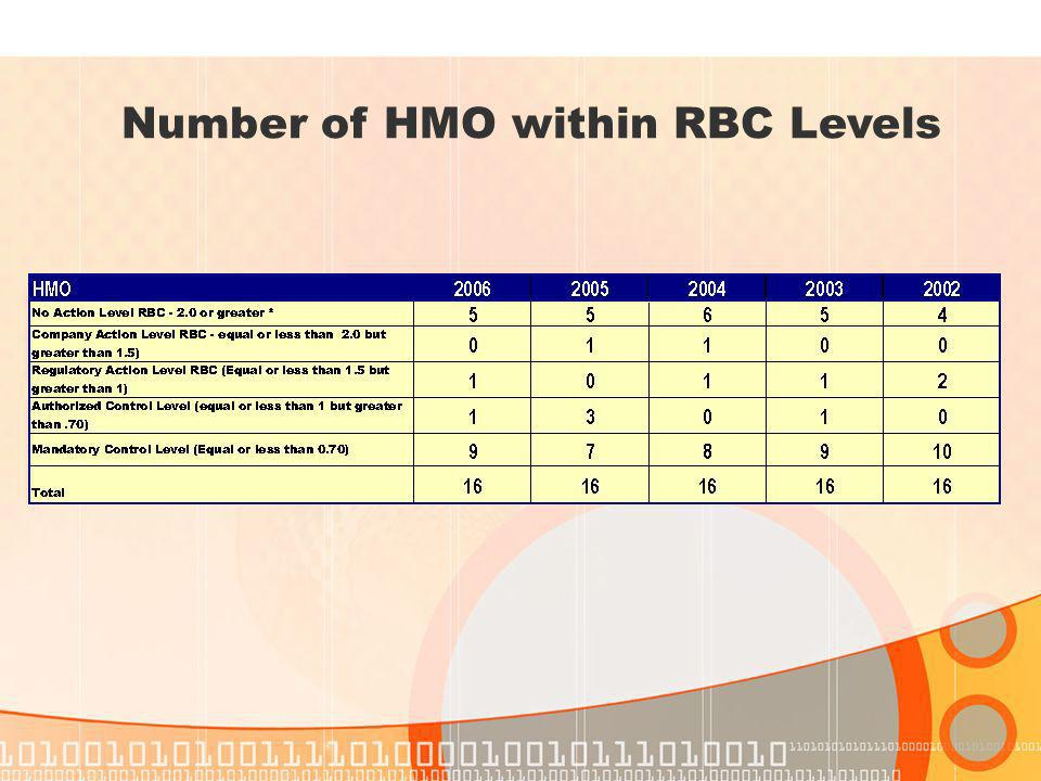 Number of HMO within RBC Levels