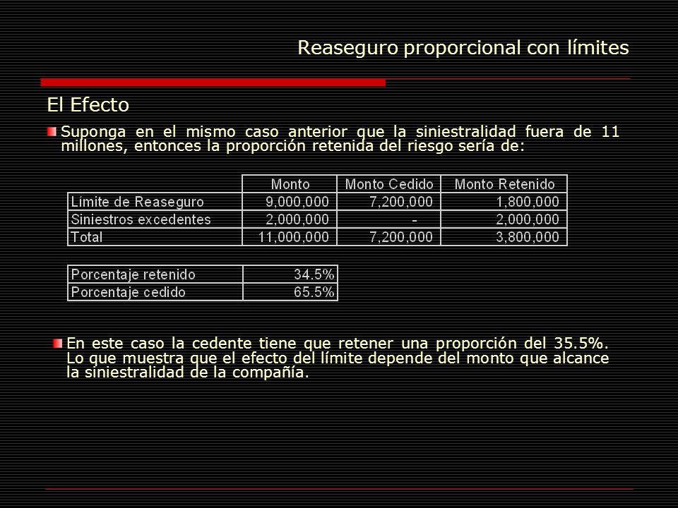 Reaseguro proporcional con límites El Efecto Suponga en el mismo caso anterior que la siniestralidad fuera de 11 millones, entonces la proporción rete