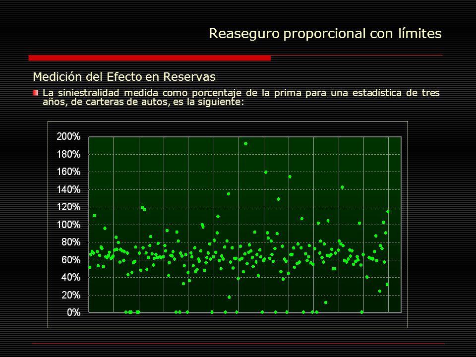 Reaseguro proporcional con límites Medición del Efecto en Reservas La siniestralidad medida como porcentaje de la prima para una estadística de tres a
