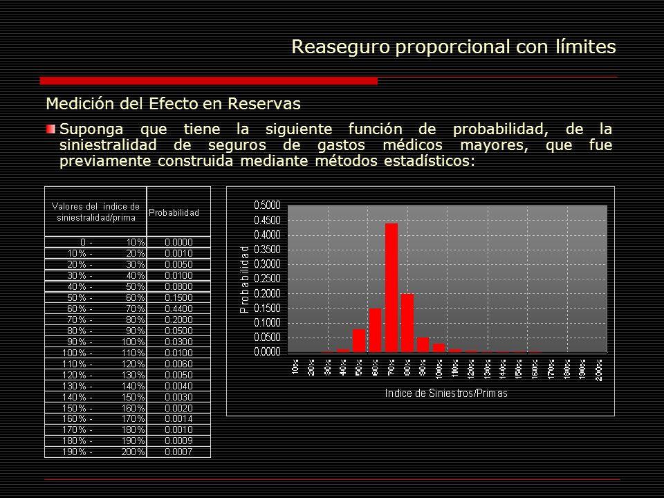 Reaseguro proporcional con límites Medición del Efecto en Reservas Suponga que tiene la siguiente función de probabilidad, de la siniestralidad de seg