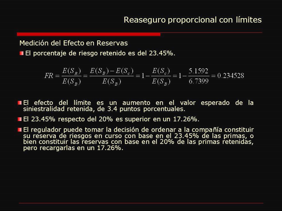 Reaseguro proporcional con límites Medición del Efecto en Reservas El porcentaje de riesgo retenido es del 23.45%. El efecto del límite es un aumento