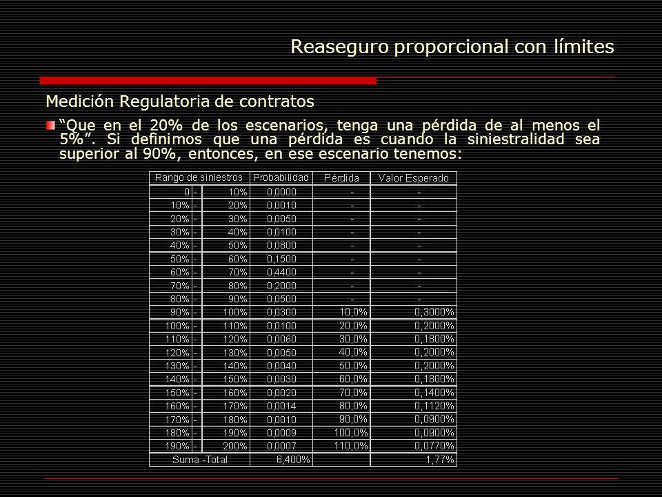 Reaseguro proporcional con límites Medición Regulatoria de contratos Que en el 20% de los escenarios, tenga una pérdida de al menos el 5%. Si definimo