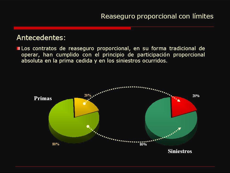 Reaseguro proporcional con límites Medición del Efecto en Reservas La siniestralidad medida como porcentaje de la prima para una estadística de tres años, de carteras de autos, es la siguiente: