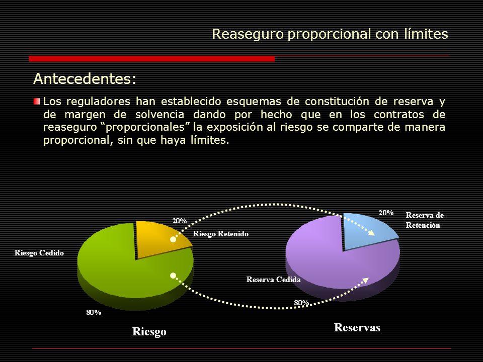 Reaseguro proporcional con límites Medición del Efecto sobre el Margen de Solvencia El margen de solvencia es un recurso destinado a cubrir desviaciones extraordinarias de la siniestralidad, o pérdidas máximas probables.