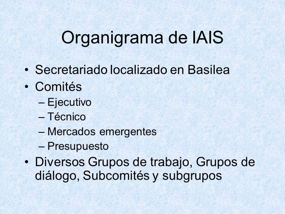 Organigrama de IAIS Secretariado localizado en Basilea Comités –Ejecutivo –Técnico –Mercados emergentes –Presupuesto Diversos Grupos de trabajo, Grupos de diálogo, Subcomités y subgrupos