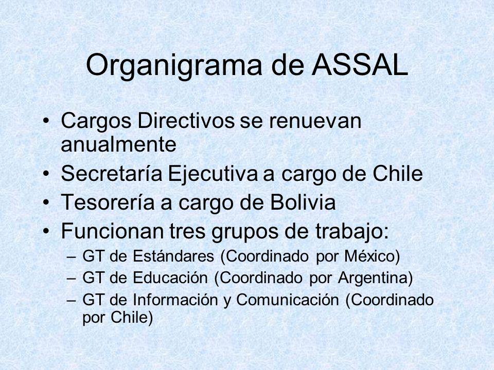Organigrama de ASSAL Cargos Directivos se renuevan anualmente Secretaría Ejecutiva a cargo de Chile Tesorería a cargo de Bolivia Funcionan tres grupos de trabajo: –GT de Estándares (Coordinado por México) –GT de Educación (Coordinado por Argentina) –GT de Información y Comunicación (Coordinado por Chile)
