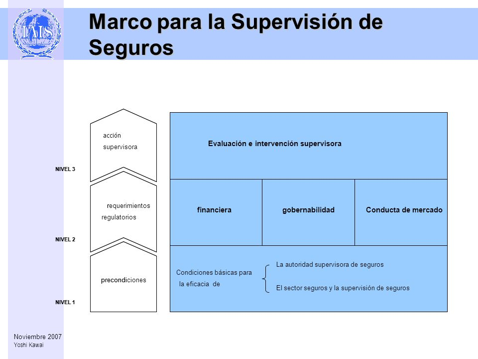 Noviembre 2007 Yoshi Kawai Marco para la Supervisión de Seguros the insurance sector and insurance supervision basic conditions for the effective functioning of financialgovernancemarket conduct supervisory assessment and intervention the insurance supervisory authority precondiciones requerimientos regulatorios acción supervisora NIVEL 1 NIVEL 2 NIVEL 3 El sector seguros y la supervisión de seguros Condiciones básicas para la eficacia de financieragobernabilidadConducta de mercado Evaluación e intervención supervisora La autoridad supervisora de seguros precondi r NIVEL 1 NIVEL 2 NIVEL 3
