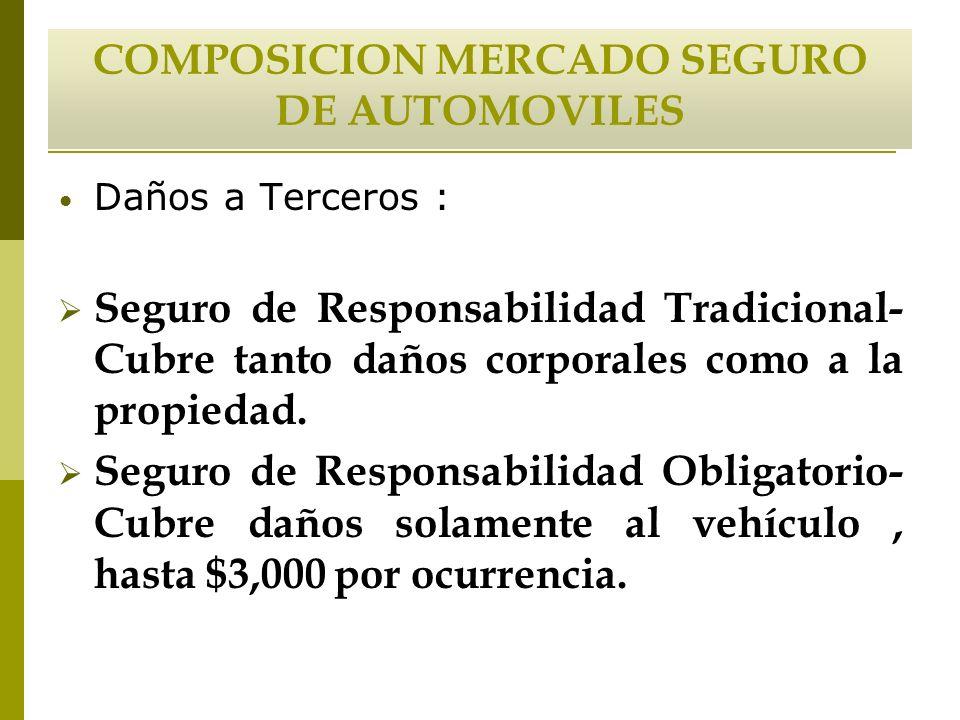 COMPOSICION MERCADO SEGURO DE AUTOMOVILES Daños a Terceros : Seguro de Responsabilidad Tradicional- Cubre tanto daños corporales como a la propiedad.