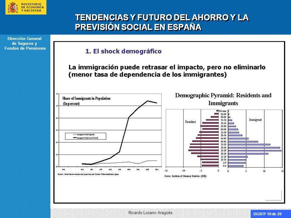 DGSFP 10 de 29 Dirección General de Seguros y Fondos de Pensiones Ricardo Lozano Aragüés TENDENCIAS Y FUTURO DEL AHORRO Y LA PREVISIÓN SOCIAL EN ESPAÑ