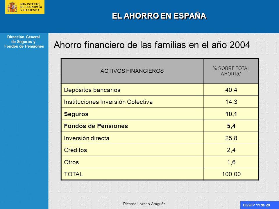 DGSFP 11 de 29 Dirección General de Seguros y Fondos de Pensiones Ricardo Lozano Aragüés EL AHORRO EN ESPAÑA Ahorro financiero de las familias en el a