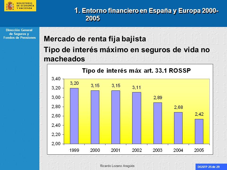 DGSFP 25 de 29 Dirección General de Seguros y Fondos de Pensiones Ricardo Lozano Aragüés 1. Entorno financiero en España y Europa 2000- 2005 Mercado d