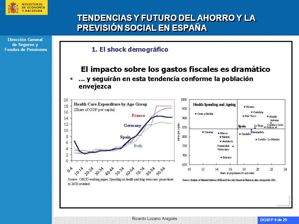 DGSFP 10 de 29 Dirección General de Seguros y Fondos de Pensiones Ricardo Lozano Aragüés TENDENCIAS Y FUTURO DEL AHORRO Y LA PREVISIÓN SOCIAL EN ESPAÑA