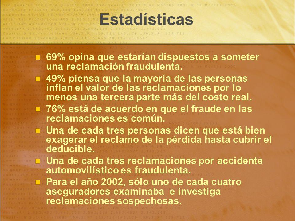 69% opina que estarían dispuestos a someter una reclamación fraudulenta. 49% piensa que la mayoría de las personas inflan el valor de las reclamacione