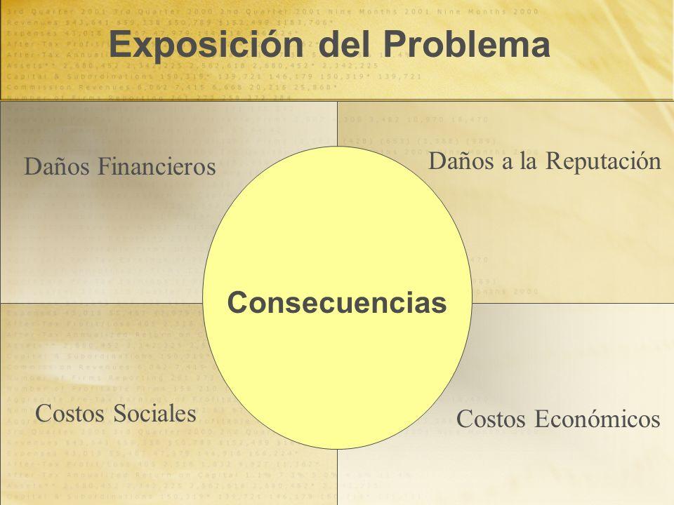 Daños Financieros Daños a la Reputación Costos Sociales Costos Económicos Consecuencias Exposición del Problema