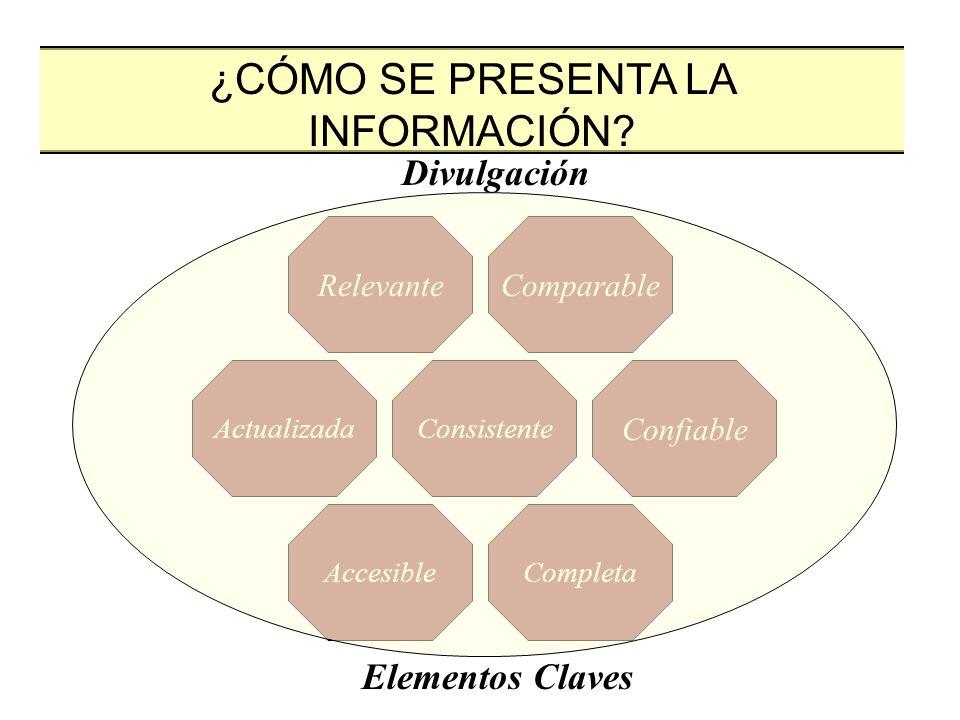 Relevante Actualizada AccesibleCompleta Confiable Comparable Consistente Divulgación Elementos Claves ¿CÓMO SE PRESENTA LA INFORMACIÓN?