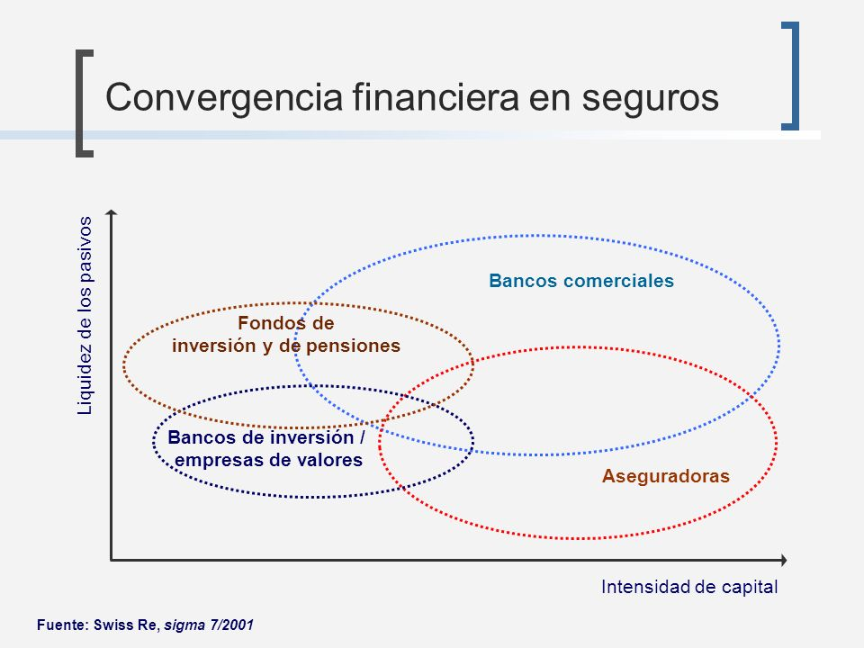 Convergencia financiera en seguros Bancos comerciales Aseguradoras Bancos de inversión / empresas de valores Intensidad de capital Liquidez de los pas