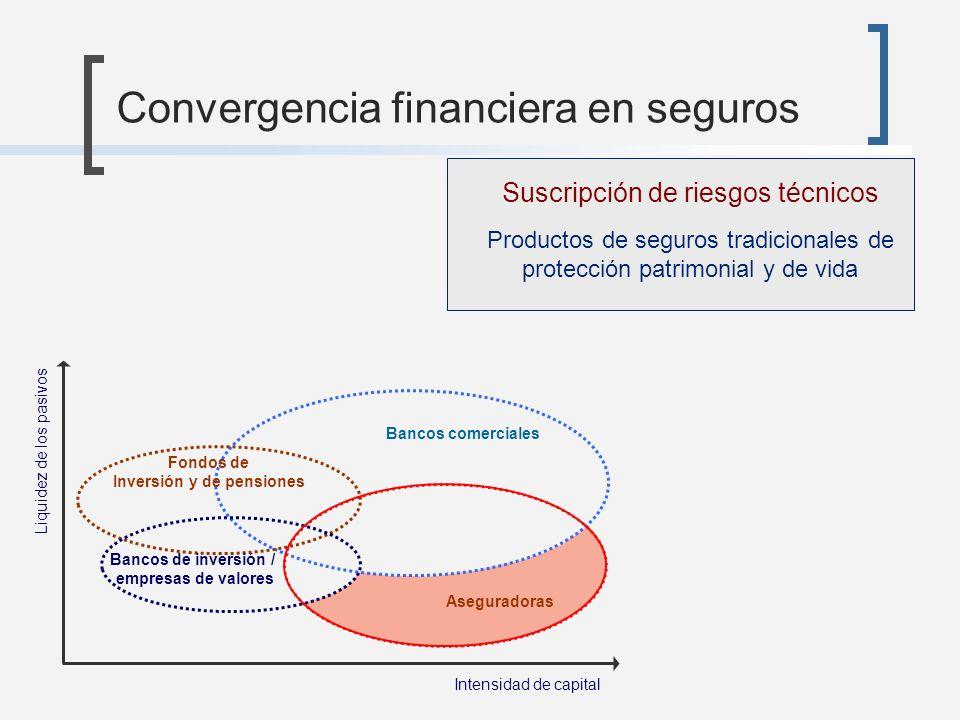 Convergencia financiera en seguros Bancos comerciales Aseguradoras Fondos de Inversión y de pensiones Bancos de inversión / empresas de valores Intens