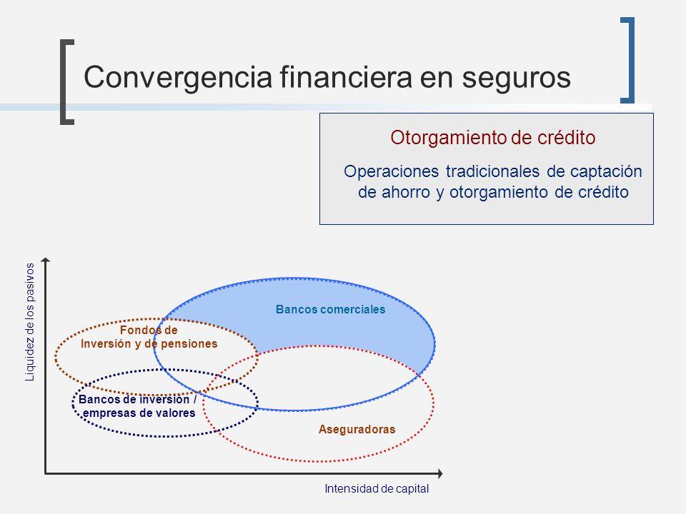 Convergencia financiera en seguros Aseguradoras Intensidad de capital Liquidez de los pasivos Otorgamiento de crédito Operaciones tradicionales de cap