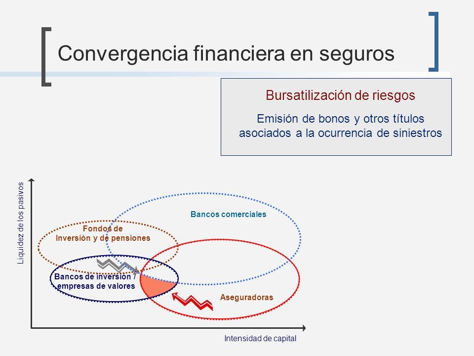 Convergencia financiera en seguros Aseguradoras Intensidad de capital Liquidez de los pasivos Bursatilización de riesgos Emisión de bonos y otros títu