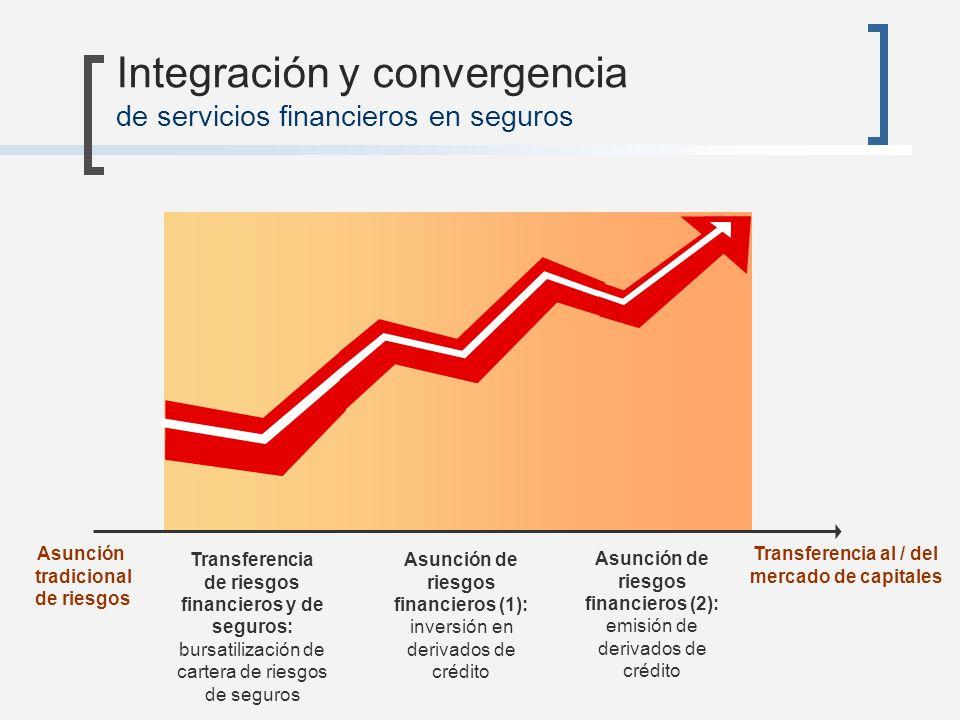 Integración y convergencia de servicios financieros en seguros Asunción de riesgos financieros (1): inversión en derivados de crédito Transferencia de