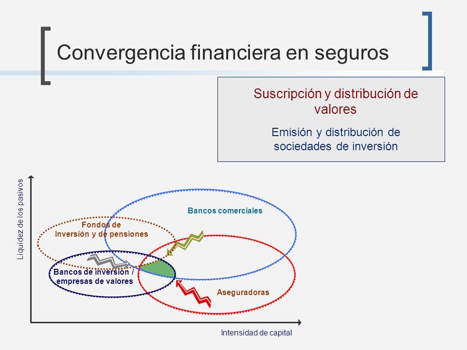 Convergencia financiera en seguros Aseguradoras Intensidad de capital Liquidez de los pasivos Suscripción y distribución de valores Emisión y distribu