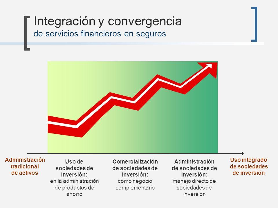 Integración y convergencia de servicios financieros en seguros Uso de sociedades de inversión: en la administración de productos de ahorro Comercializ