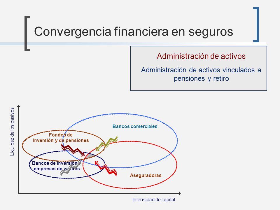 Convergencia financiera en seguros Aseguradoras Intensidad de capital Liquidez de los pasivos Administración de activos Administración de activos vinc