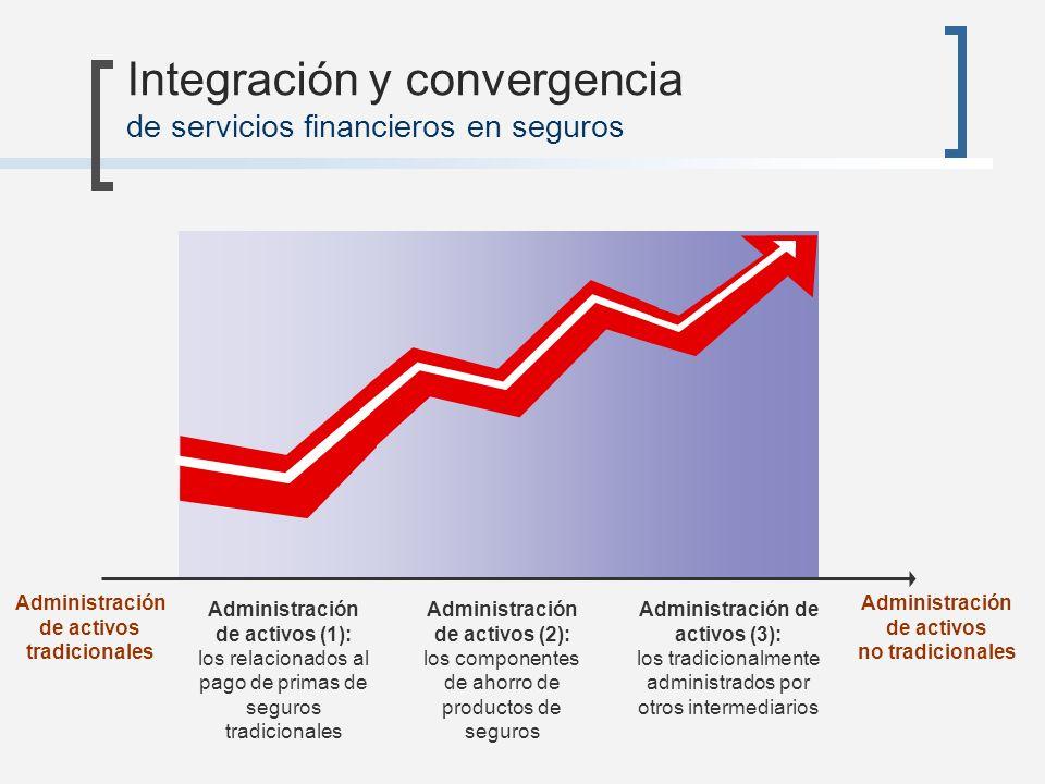 Integración y convergencia de servicios financieros en seguros Administración de activos (1): los relacionados al pago de primas de seguros tradiciona