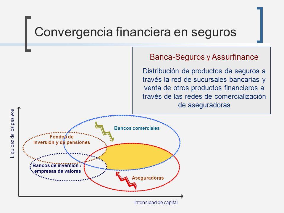 Convergencia financiera en seguros Intensidad de capital Liquidez de los pasivos Banca-Seguros y Assurfinance Distribución de productos de seguros a t
