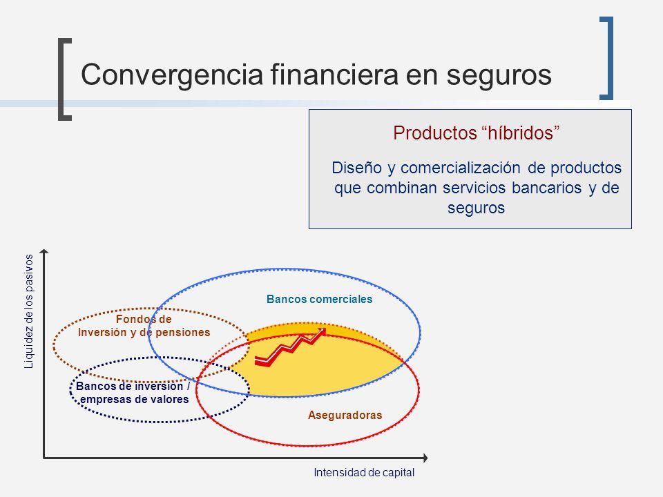 Convergencia financiera en seguros Intensidad de capital Liquidez de los pasivos Productos híbridos Diseño y comercialización de productos que combina