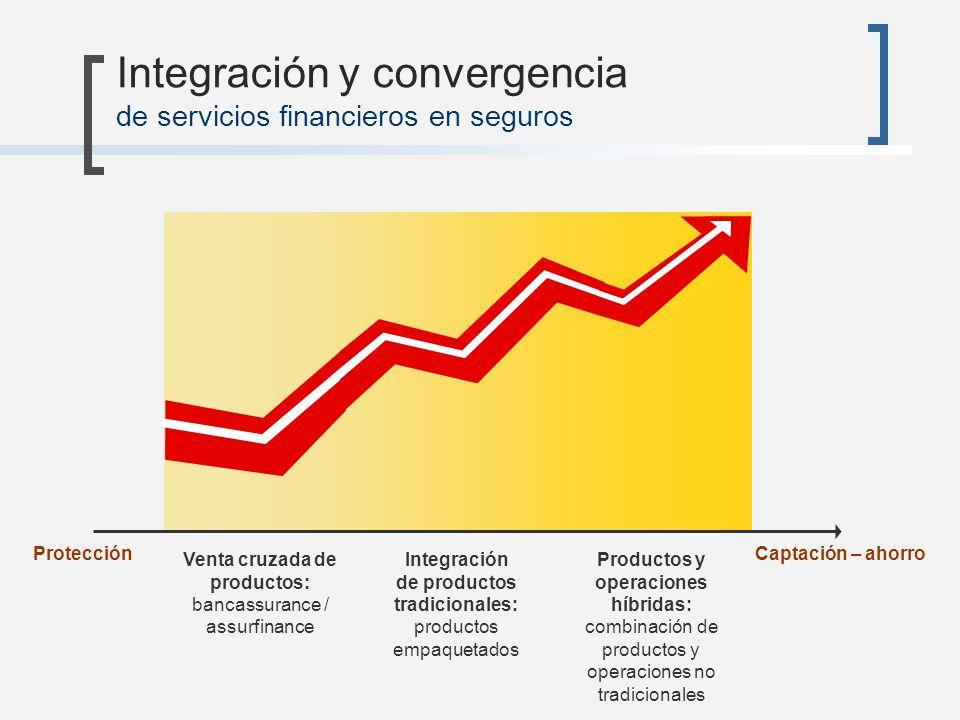 Integración y convergencia de servicios financieros en seguros Venta cruzada de productos: bancassurance / assurfinance Integración de productos tradi