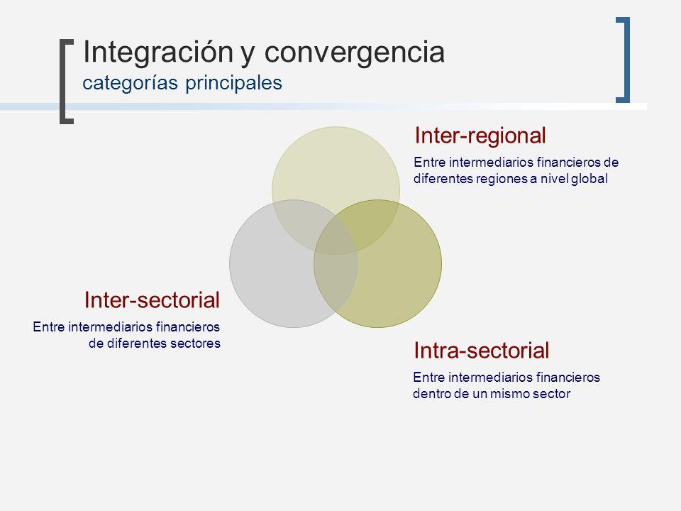 Integración y convergencia categorías principales Entre intermediarios financieros dentro de un mismo sector Intra-sectorial Entre intermediarios fina