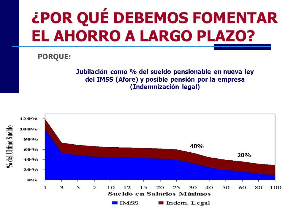40% 20% Jubilación como % del sueldo pensionable en nueva ley del IMSS (Afore) y posible pensión por la empresa (Indemnización legal) PORQUE: