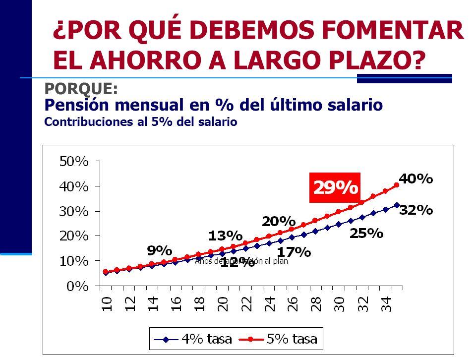 Pensión mensual en % del último salario Contribuciones al 5% del salario Años de aportación al plan ¿POR QUÉ DEBEMOS FOMENTAR EL AHORRO A LARGO PLAZO?