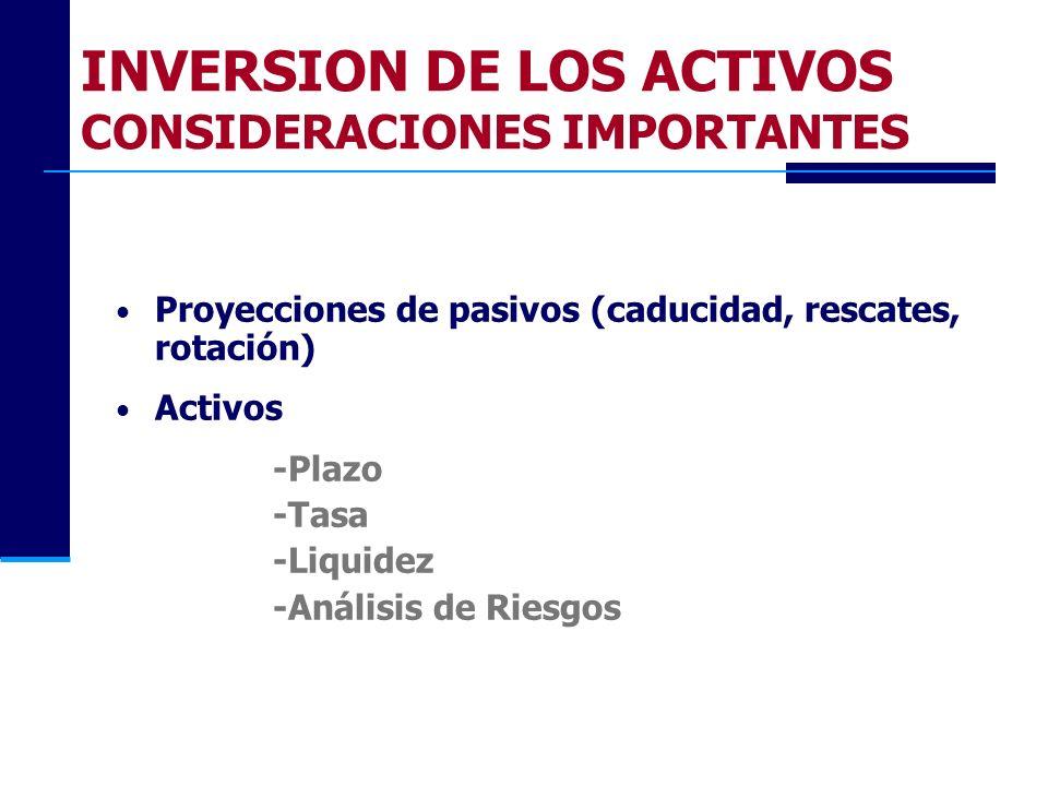 INVERSION DE LOS ACTIVOS CONSIDERACIONES IMPORTANTES Proyecciones de pasivos (caducidad, rescates, rotación) Activos -Plazo -Tasa -Liquidez -Análisis