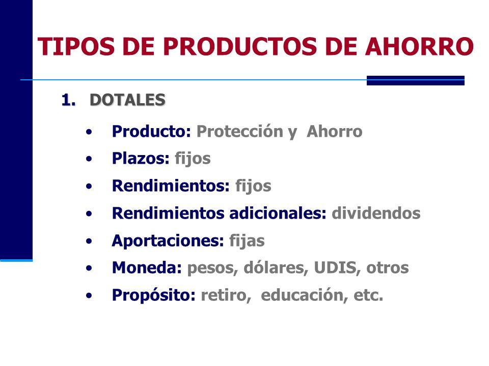 TIPOS DE PRODUCTOS DE AHORRO 1.DOTALES Producto: Protección y Ahorro Plazos: fijos Rendimientos: fijos Rendimientos adicionales: dividendos Aportacion