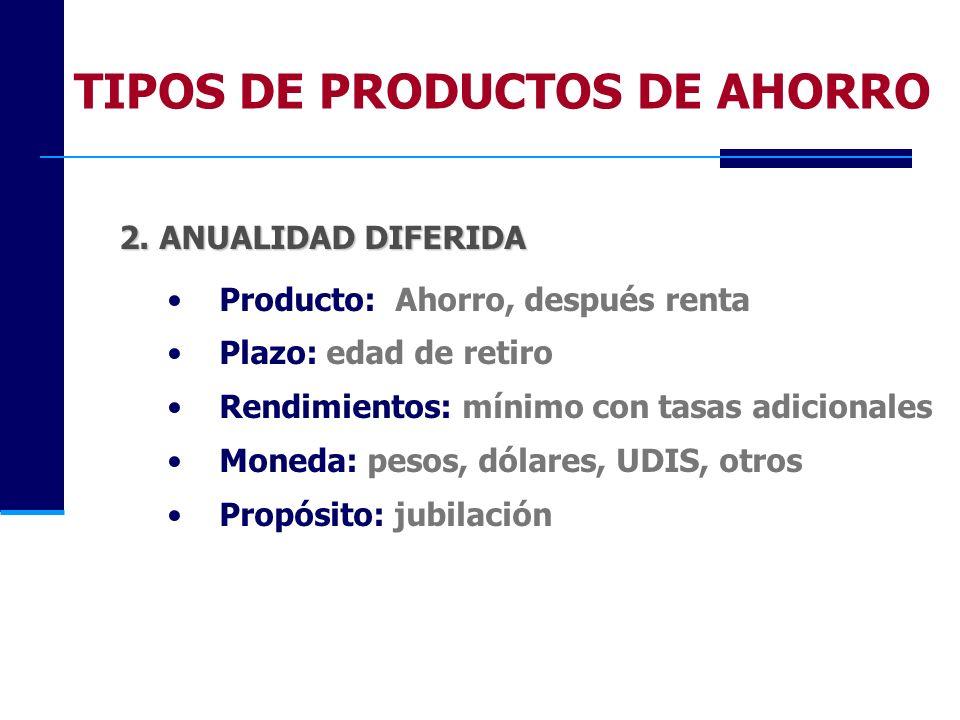 TIPOS DE PRODUCTOS DE AHORRO 2. ANUALIDAD DIFERIDA Producto: Ahorro, después renta Plazo: edad de retiro Rendimientos: mínimo con tasas adicionales Mo