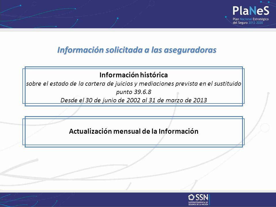 Información solicitada a las aseguradoras Información solicitada a las aseguradoras Información histórica sobre el estado de la cartera de juicios y m