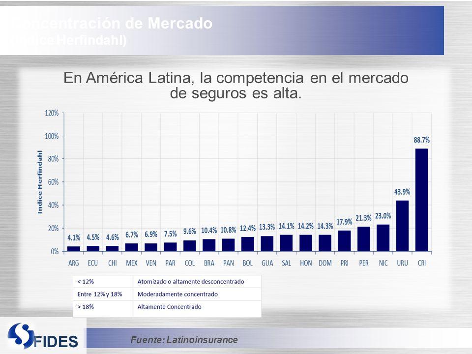 FIDES Concentración de Mercado (Índice Herfindahl) En América Latina, la competencia en el mercado de seguros es alta.